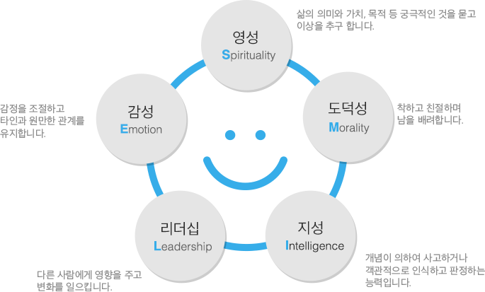 Smile교육 - 영성,도덕성,지성,리더십,감성